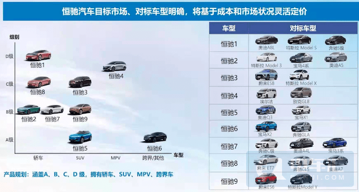 恒大汽车2025年产销量目标100万辆,2035年达到500万辆!