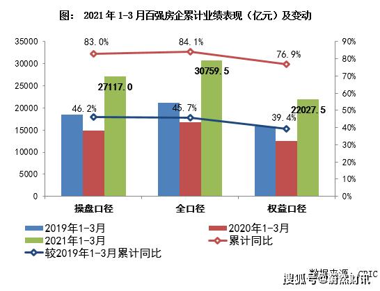 3月找房热度指数劲增;上海从严执行二手房交易流程