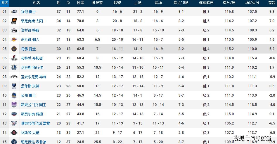 原创             破10!库里进攻正负值联盟第一,NBA历史仅3次破10全属于萌神