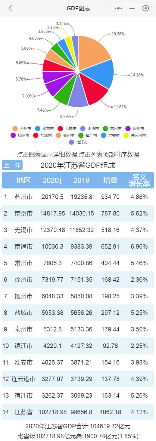 江苏gdp排名2019_全国人均GDP排名:江苏独占三席,深圳跌至第五,广州退居第八