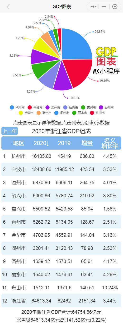 衢州gdp_2020年浙江各市GDP,绍兴破6000亿,舟山增速全省领先