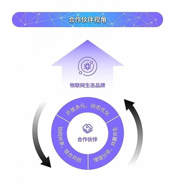 生态模式:共赢共生取代零和博弈