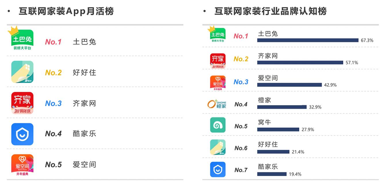 TalkingData最新研报:2020年家装app下载量,约40%用户选择土巴兔