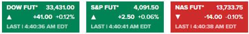 [美股道指期货盘前小幅上涨,纳指期货跌0.10%,搜狐盘前涨近7%]