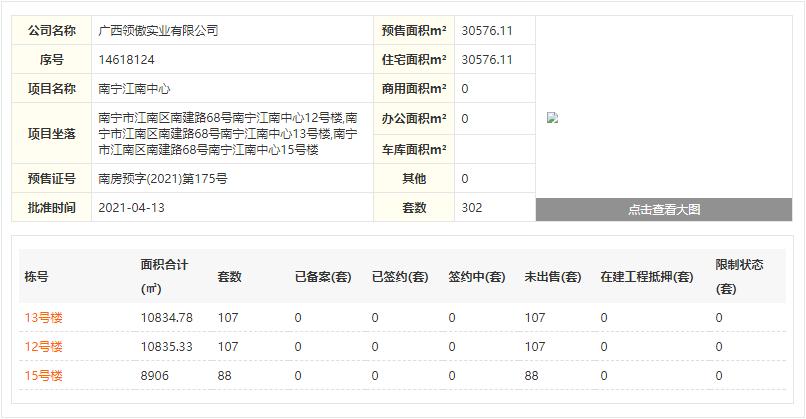 南宁华润置地江南中心12/13/15号楼住宅已于2021年4月13日新获批预售证
