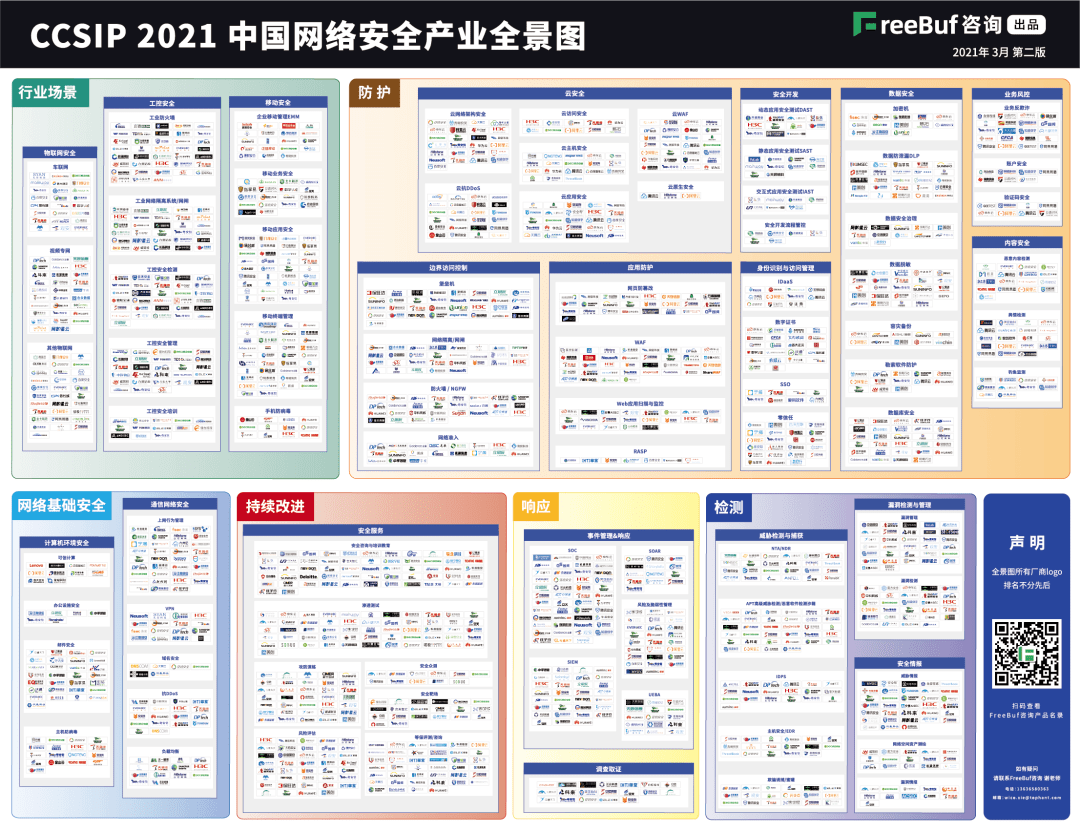 天威诚信入选《CCSIP 2021中国网络安全产业全景图》