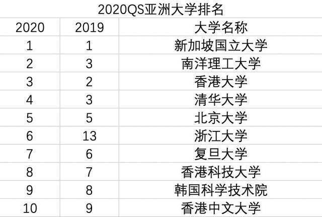 2021年亚洲大学排行榜出炉,清华北大无缘前3,中国7所高校入10强
