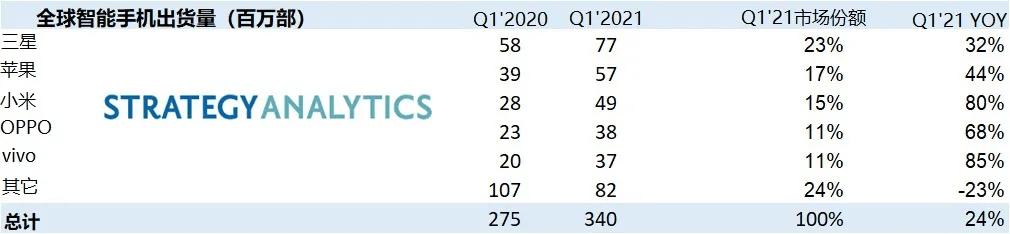 2021年Q1全球出货量榜单来了:国产品牌表现抢眼,绿厂稳居前四
