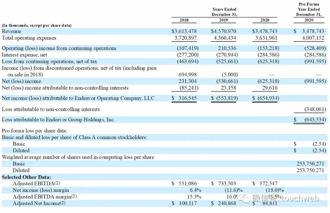 经纪公司Endeavor冲刺美股:估值百亿美元 马斯克进董事会