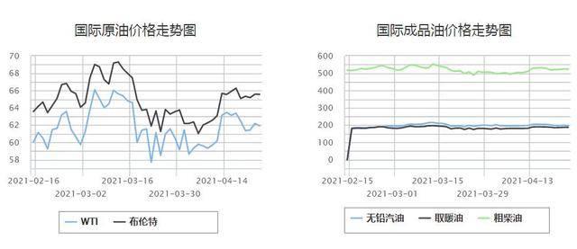 板上钉钉!国际原油高位震荡,油价年内第六涨要来