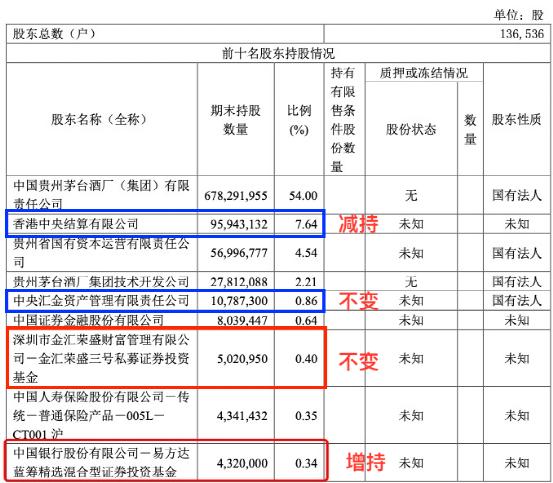 """股民炸锅!每天狂赚1.55亿 茅台一季度惊现个位数增长 坤坤们要""""慌""""了?"""