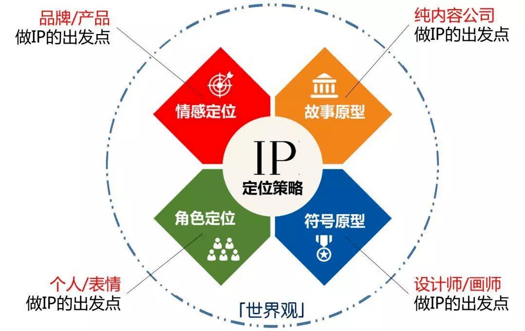 KOL营销→品牌IP,小红书品牌升级方法论