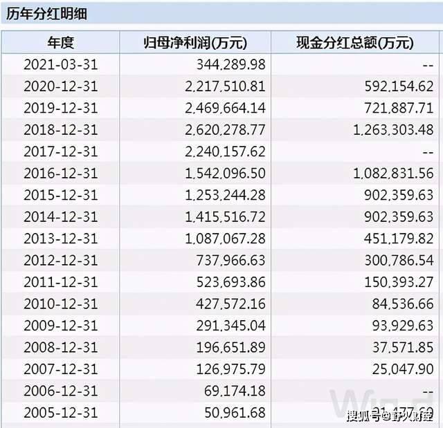 格力电器计划分红180亿,董明珠将得到1.33亿,高瓴才是大赢家