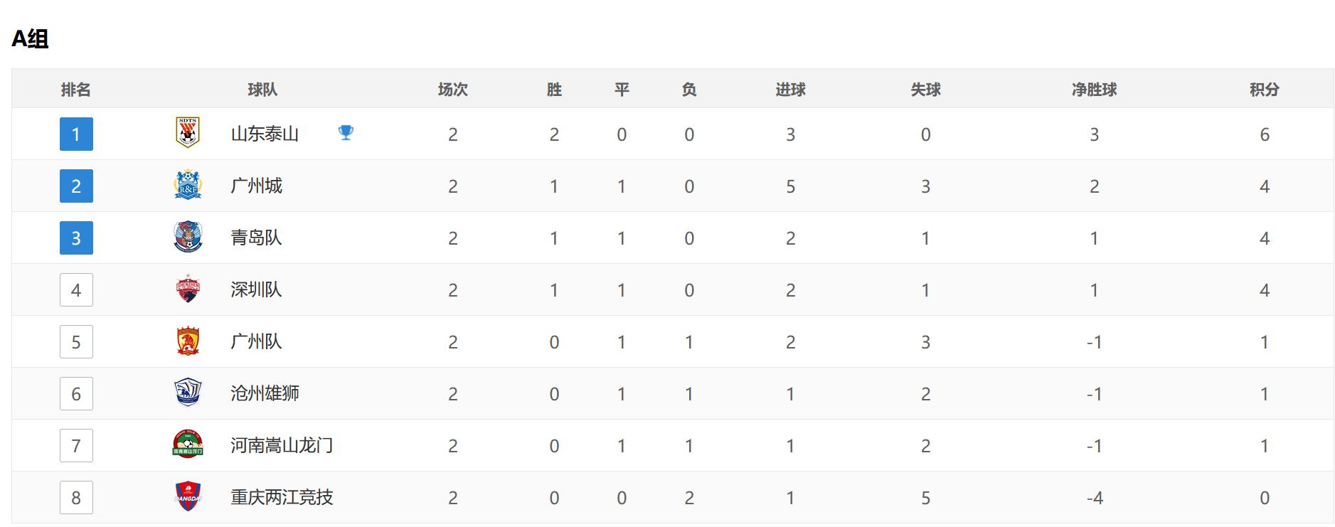 原创             三场3比1!三场0比0!中超两大争冠热门出炉,国安垫底广州第5