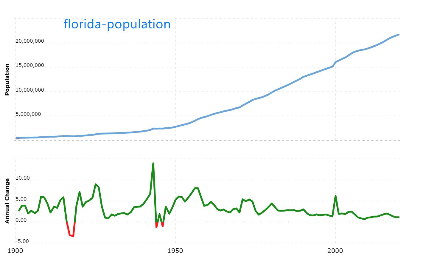 加利福尼亚人口2020_人口普查