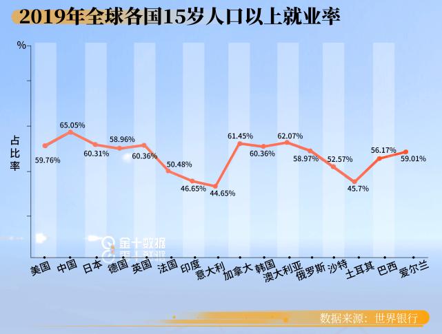 全球就业率大PK:中国65.05%,美国59.76%,越南令人意外?  第3张