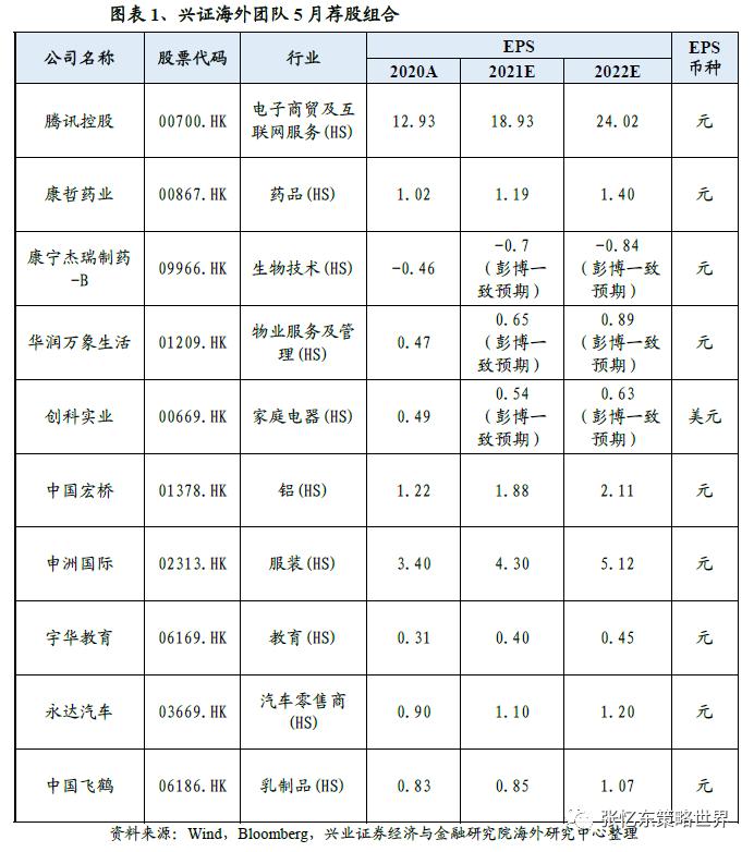 张忆东团队5月港股策略:做多窗口期开启,聚焦盈利驱动的优质个股