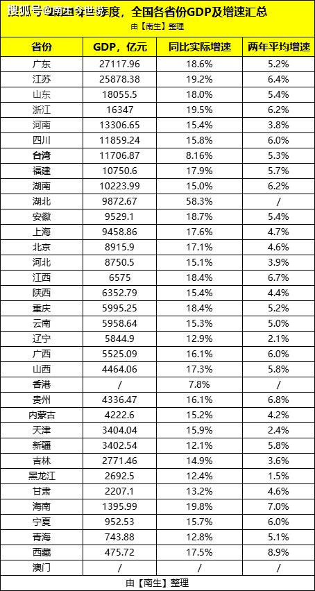 台湾GDP_都挺好!一季度,我国香港地区GDP增长7.8%,台湾增长8.16%