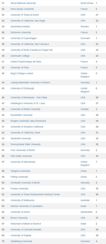 【留学】CWUR2021-2022世界大学排名解读!