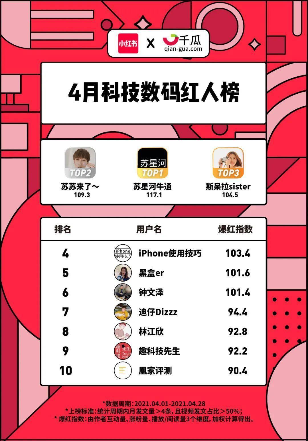 小红书X千瓜联合发布 小红书2021年4月创作者红人榜