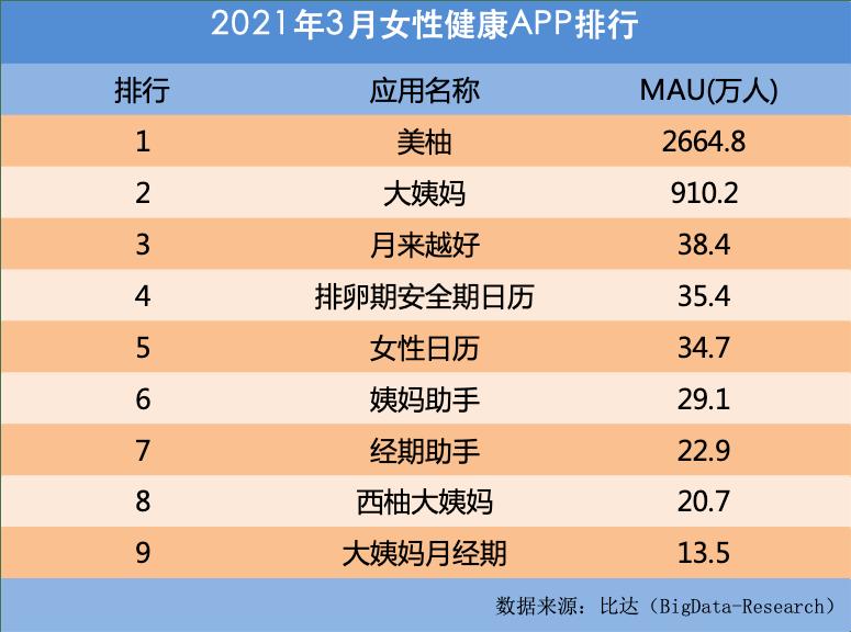 比达咨询:美柚3月活跃用户达2664.8万,居行业领先地位