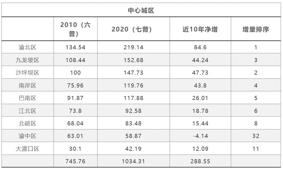 重庆城市人口_2019年人口流入城市比拼:杭州、成都、重庆、长沙等强劲