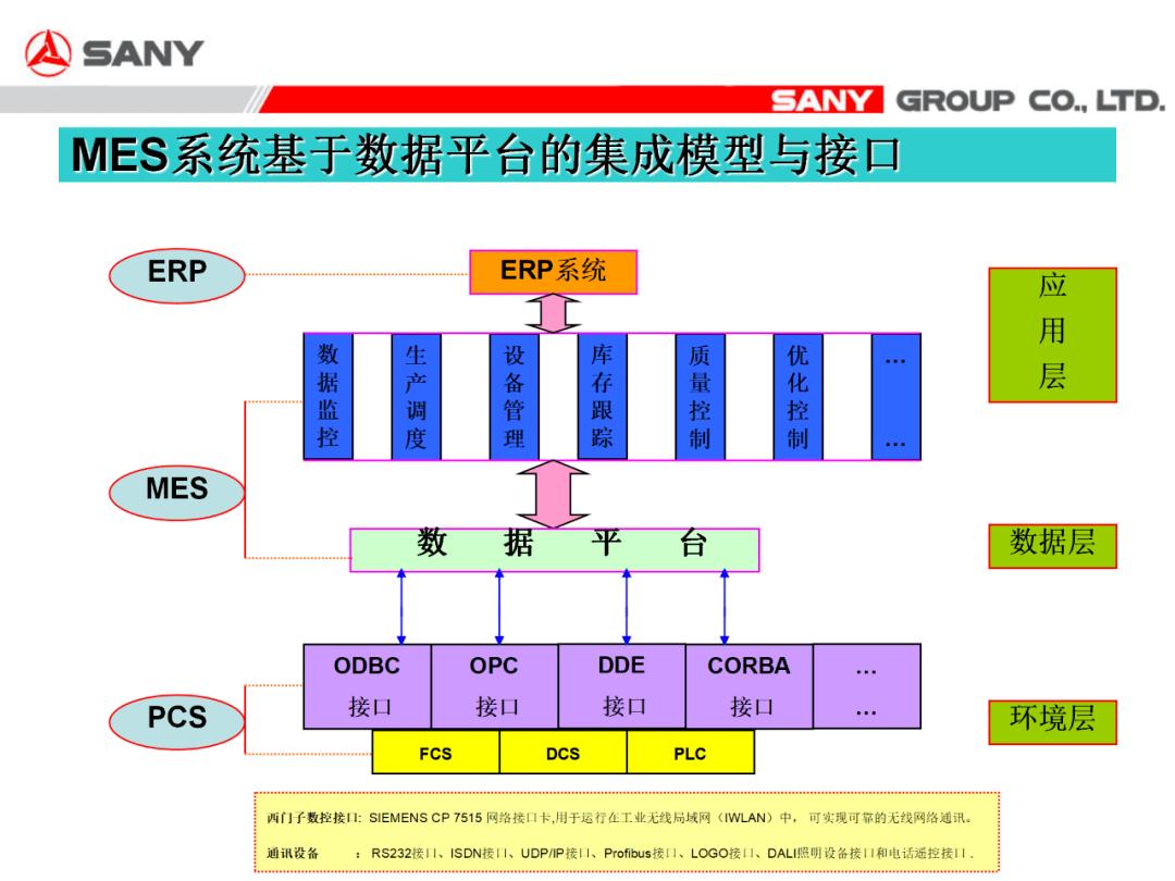 三一电气MES与信息化生产集成方案(附下载)