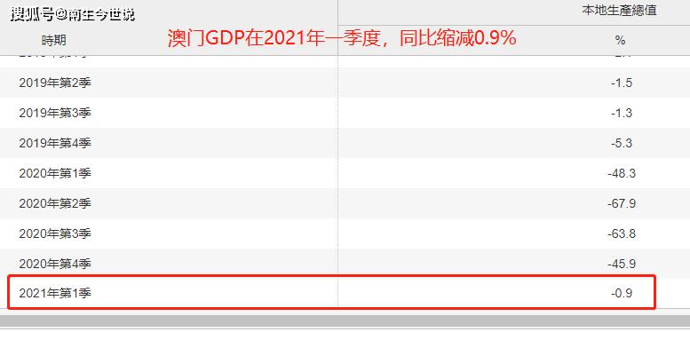 中国加香港澳门台湾gdp_人均GDP超美国 澳门竟然比香港还有钱,比厦门还文艺,附上攻略