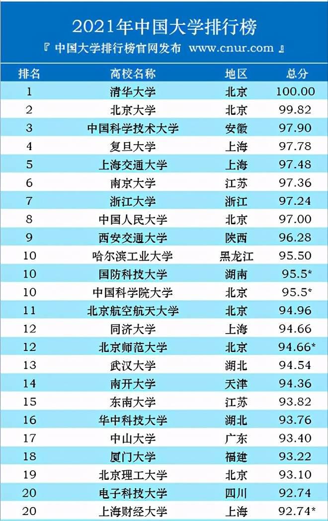 马上高考的你一起来看看本年度中国大学排行榜,是否有心仪的学校