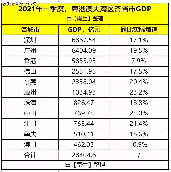 威远县gdp2021一季度_22省份一季度GDP 湖南进入 1万亿元俱乐部(2)