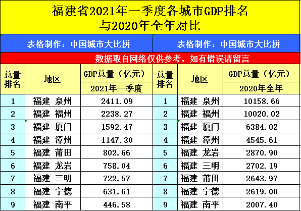 2021年辽宁省第一季度gdp_无标题(3)
