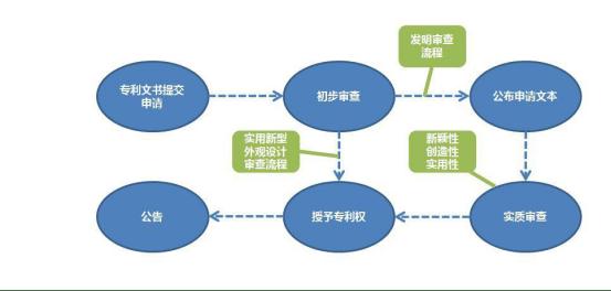 專利申請的五個步驟介紹