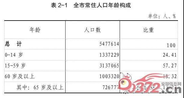 安阳市常住人口_安阳常住人口突破547万!楼市的底气足了!
