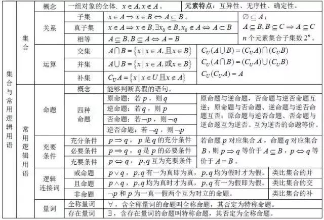 清华726学霸坦言:高中数学无非就这27张图,吃透高中3年不下145