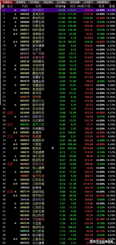 【6月3日周四股市前瞻】大盘指数如预判震荡回落亏钱效应显著。
