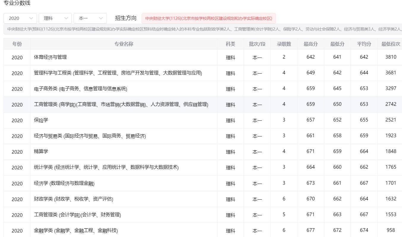 中央财经大学云南考生多少分录取?附中央财经大学毕业年薪                                   图2