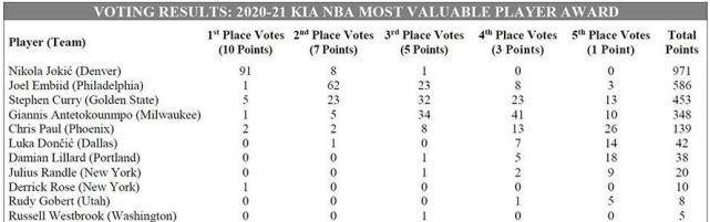 詹姆斯影响力消浸!MVP选票仅一票球鞋排名第八!湖人收视率!