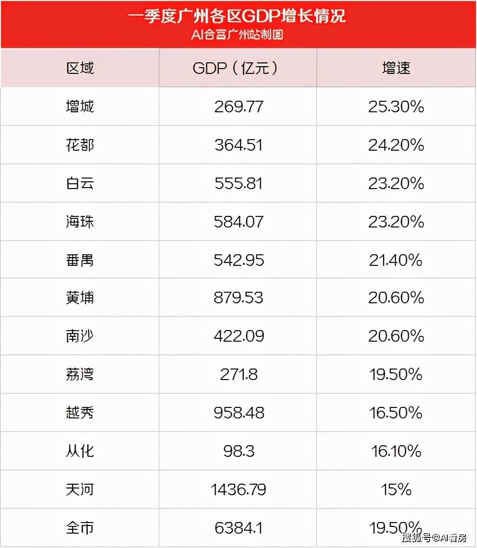 广州各GDP_广州各区GDP一览:天河区5312亿,荔湾区1086亿
