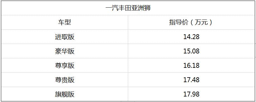 終端優惠8000銷量依然萎靡,豐田亞洲獅還有機會翻盤?
