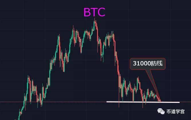 比特币跌破31000点,有瀑布的潜质,币市掘金越来越难了?  第1张 比特币跌破31000点,有瀑布的潜质,币市掘金越来越难了? 币圈信息