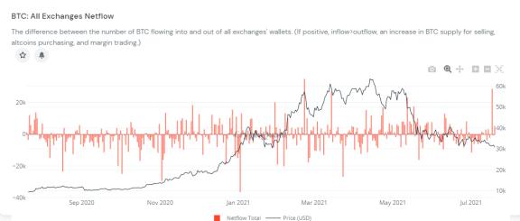 比特币价格再度跌破3万美元  第2张 比特币价格再度跌破3万美元 币圈信息