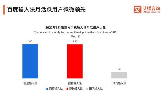 国内输入法市场格局:讯飞第三、搜狗第二,榜首月活用户达5.43亿