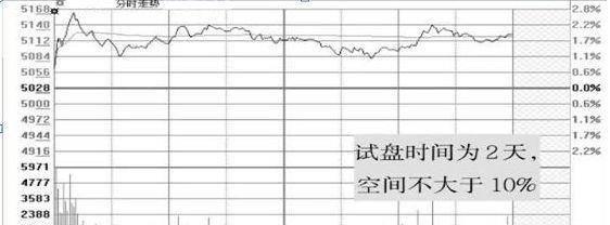 中邦股市:20年前起初炒股的人现正在都若何样了?