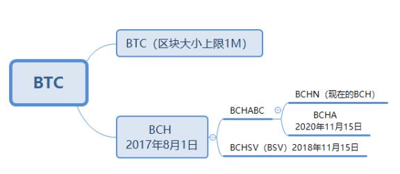 """BCH 侧链 smartBCH悄然上线,""""大区块""""会是比特币扩容的良方吗?  第3张 BCH 侧链 smartBCH悄然上线,""""大区块""""会是比特币扩容的良方吗? 币圈信息"""
