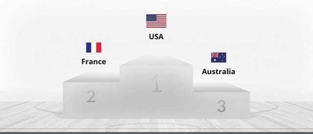 东京奥运会男篮排名出炉:美国冠军,法国亚军,日本位列倒数第二_娱乐无限登录