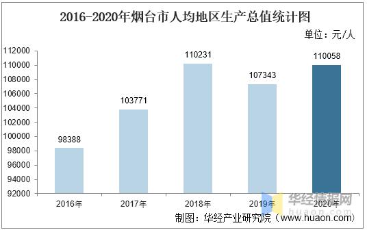 烟台2020年gdp总值_福建首个GDP万亿城市要来了,2020年泉州GDP破万亿