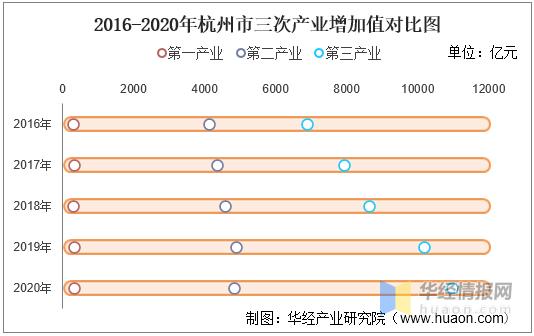 2020杭州人均gdp_苏州GDP总量高于杭州,人均收入更高,杭州的富豪牛得不服不行