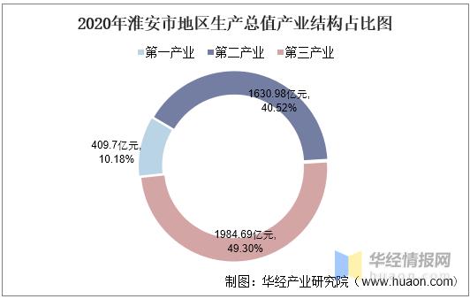淮安的GDP_2016-2020年淮安市地区生产总值、产业结构及人均GDP统计