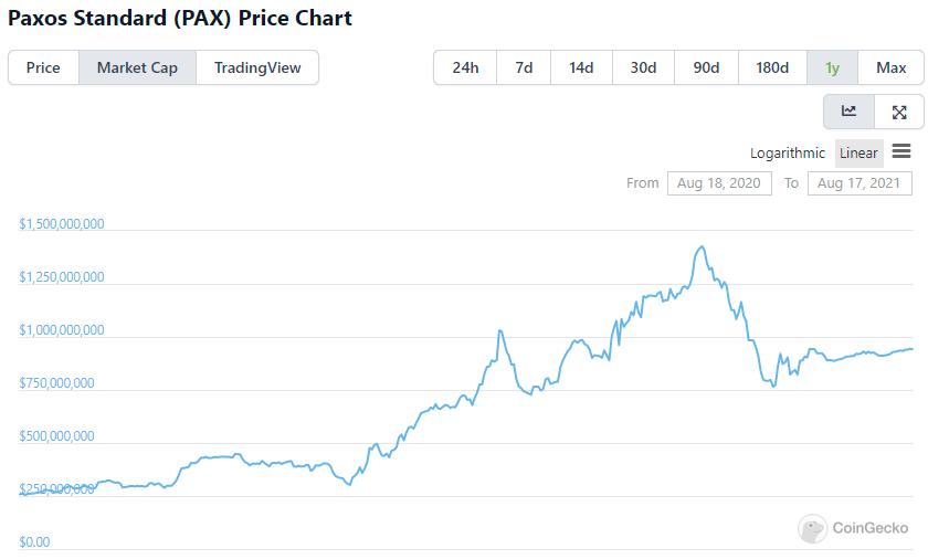 稳定币市值增速放缓,牛市还能继续吗?  第8张 稳定币市值增速放缓,牛市还能继续吗? 币圈信息