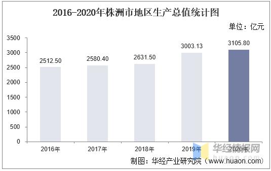 株洲县gdp_湖南由株洲代管的县市,GDP高达716亿,2条铁路2大高速横贯